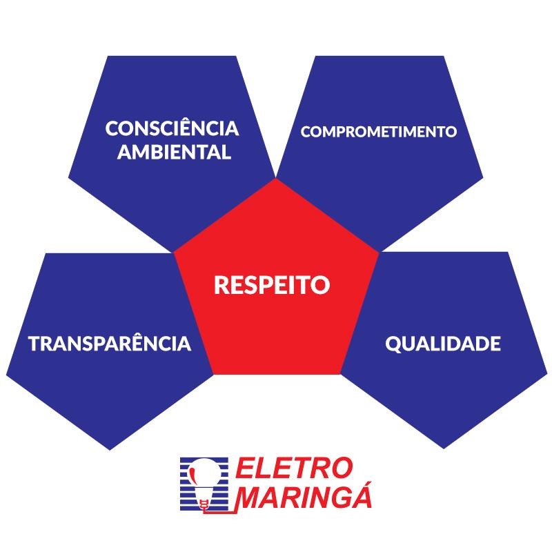 Valores - Eletro Maringá